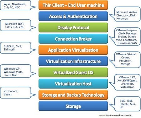 Layers of VDI