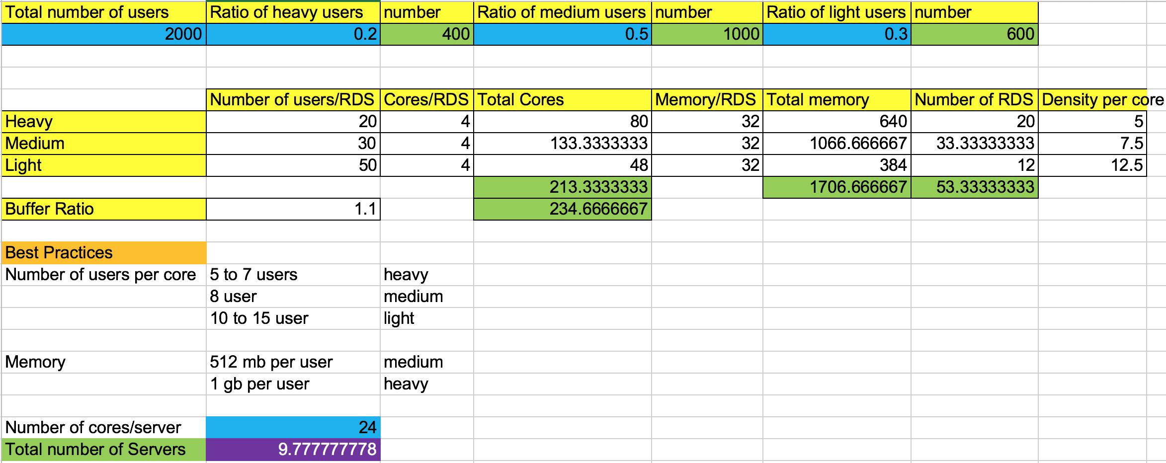 RDS Sizing for VMware Horizon Applications – Arun P C's Blog