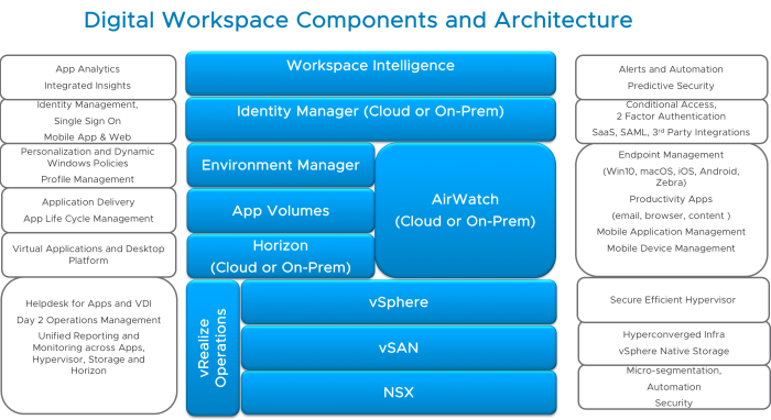 vmware digital workspace-under the hood